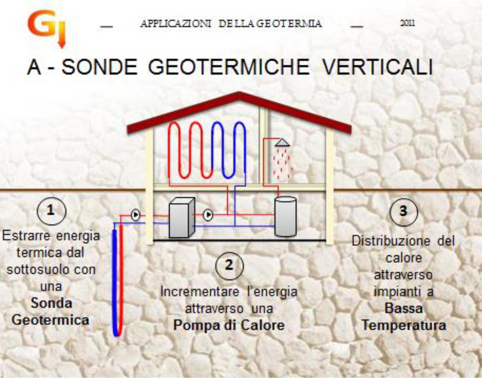Pompa Di Calore Ventilconvettori le sonde geotermiche: quando e dove conviene installarle. i